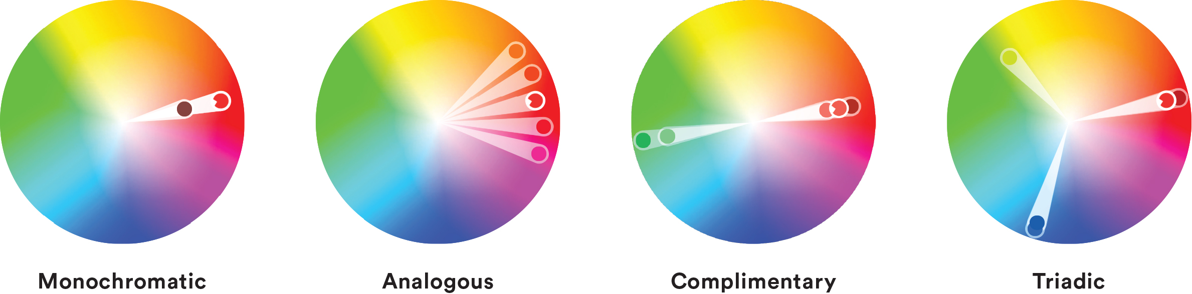 Lets Cover Some Basic Color Theory By Going Over Four Types Monochromatic Analogous Complementary And Triadic When Its Best To